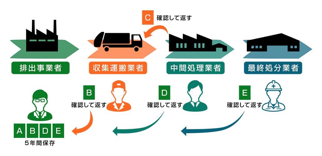 産業廃棄物管理票(マニフェスト)の概念図