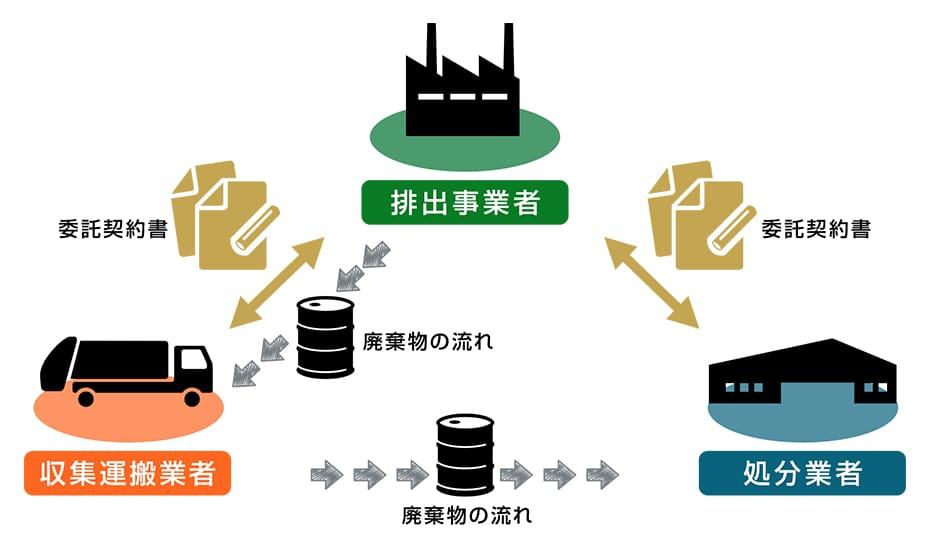 産業廃棄物処理委託の流れ